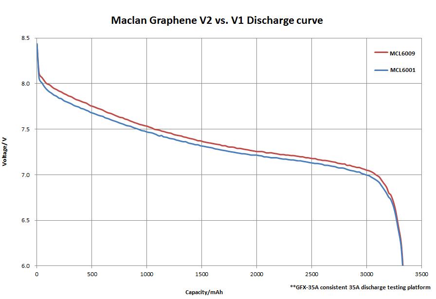 Maclan Racing Introducing Graphene V2 Battery